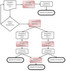 Translation Chart Hindi To English Flowchart For The Proposed Method To Improve The Quality Of