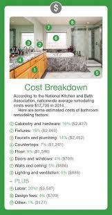 Bathroom Remodel Costs Estimator Impressive Bathroom Remodel