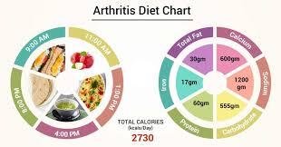 Diet Chart For Arthritis Patient Arthritis Diet Chart