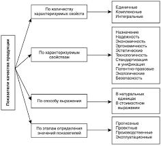 Показатели качества продукции Классификация показателей качества продукции
