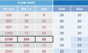 Pneumatic Pipe Size Chart Determine The Correct Aluminium Compressed Air Pipe Size