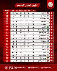 تعرف على ترتيب الدوري المصري الممتاز - اليوم السابع