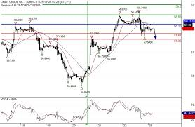 Us Crude Oil Price Chart Crude Oil Price News Forecast Wti Critical Indicator