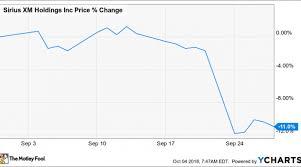 Why Sirius Xm Holdings Stock Fell 11 Last Month Nasdaq