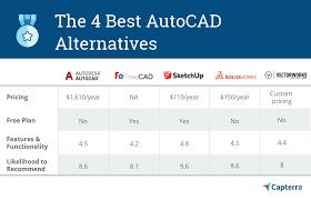Autocad Xp Scale Chart 4 Best Autocad Alternatives