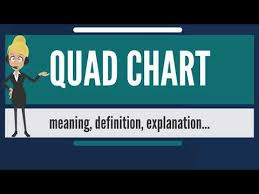What Is Quad Chart What Does Quad Chart Mean Quad Chart Meaning Definition Explanation