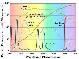 Fluorescent Light Spectrum Vs Incandescent Spectrum