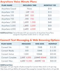 New Cell Phone Plans More Minutes Same Low Prices Our Blog
