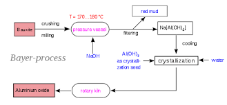 Bayer Process Wikipedia