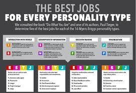 Personality Profile Chart Ideal Career Charts Career And Personality Type