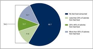 Figure 1 Is A Pie Chart Showing The Percentage Of Children