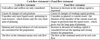 Utility Of Cash Flow Statement In Accounts And Finance For