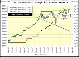 Dow Jones 52 Week Chart The Past 10 Years Have Been A Market Anomaly