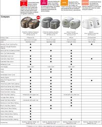 Pressure Cooker Rice Chart Zojirushi Rice Cooker Is It Any Good Models Have You