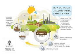 bio ethanol fuel from food waste ethanol cycle