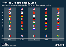 Chart How The G7 Should Really Look Statista