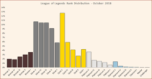 Elo Chart Lol League Of Legends Rank Distribution In Solo Queue Updated