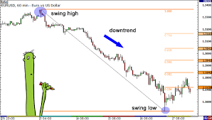 Fibonacci Patterns In Forex The Best Target In The Forex