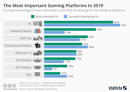 Game Dev Chart Chart The Most Important Gaming Platforms In 2019 Statista