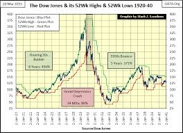 Dow Jones 52 Week Chart The Dow Jones And Its 52wk Highs 52wk Lows Gold Eagle