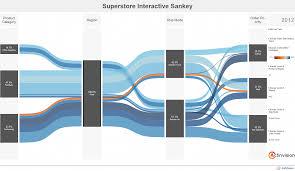 Sankey Charts In Tableau Sankey Diagram Tableau Google Search Sankey Diagram
