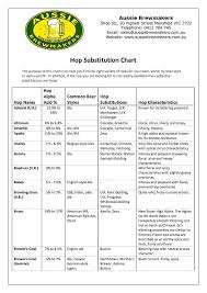 Hop Replacement Chart Hop Substitution Chart