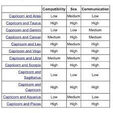 Capricorn Compatibility Chart 39676 Tradeford