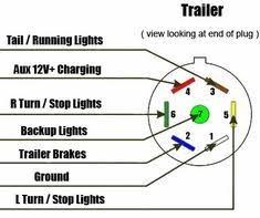 7 6 4 way wiring diagrams heavy haulers rv resource guide cars 7 way rv style trailer plug diagram trailer side