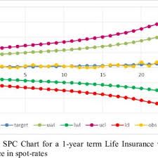 Term Life Insurance Rates Chart Statistical Process Control Chart For A 1 Year Term Life