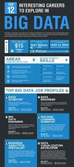 top 12 interesting careers to explore in big data top 12 interesting careers to explore in bigdata