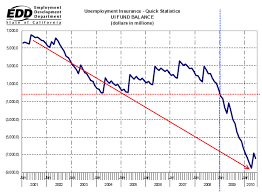 Unemployment Pay In California Chart Normxxx Ruminates The Muddle Years Why The California