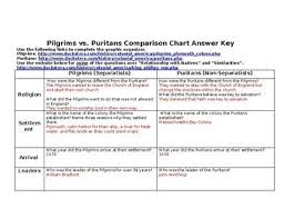 13 Colonies Pilgrims Vs Puritans Comparison Chart