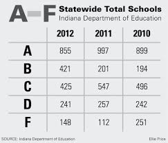 Letter Grade Percentage Chart Percentage Grade Chart Www Bedowntowndaytona Com