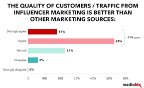 Aig Smart Score Chart 80 Of Marketers Find Influencer Marketing Effective Smart