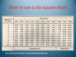 Chi Square Ap Biology Ppt Video Online Download
