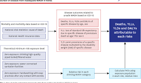 Figure 1 From Burden Of Disease Attributable To Inadequate