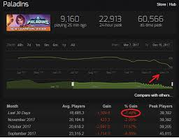 Paladins Steam Charts Decline Is Obvious Paladins