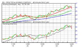 Publix Job Description Chart Publix Stock Options Pre Ipo Going Public