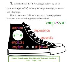Spanish Tenses Teaching Resources | Spanis4Teachers.org