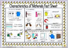 Steps of the scientific method. Here S A Poster On Characteristics Of Materials That Students May Find Helpful When Making Observatio Matter Science Teaching Materials Science Primary Science