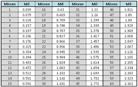 Micron To Mm Chart 63 Surprising Mil Thickness Conversion Chart