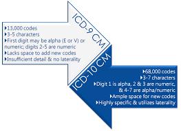 ICD 9 to ICD 10