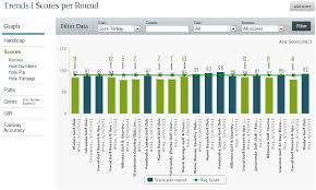 How Is Your Handicap Index Calculated The Range