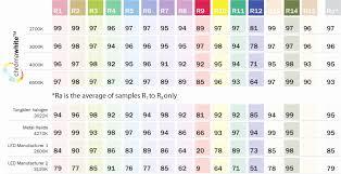 Led Lamp Color Temperature Chart Led Light Color Chart Aitmouli Com