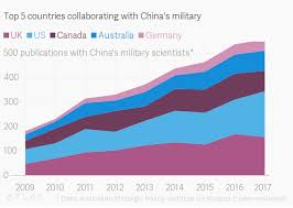 2010 Us Military Pay Chart Top 5 Countries Collaborating With Chinas Military