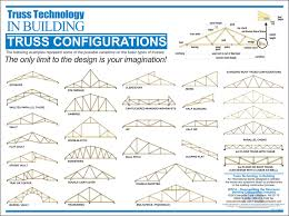 truss configuration sc 1 st power truss inc