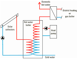 Geothermal Heat Pump Design Calculation Energies Free Full Text A Review Of Heat Pump Systems