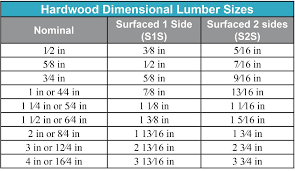 Actual Lumber Size Chart Jrl Woodworking Free Furniture Plans And Woodworking Tips