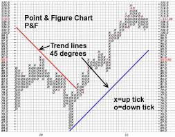 What Are Point Figure Charts