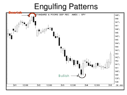Steve Nison Candlestick Charts Candlestick Charting Basics Steve Nison